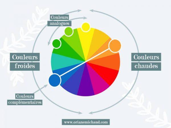 associer les couleurs pour un logo